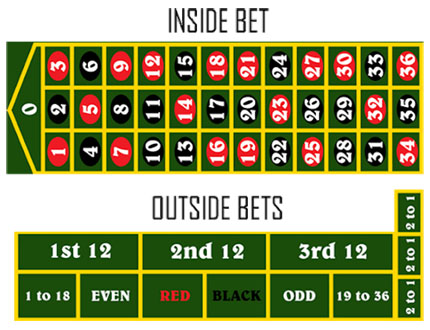 outside et inside bets à la roulette de casino